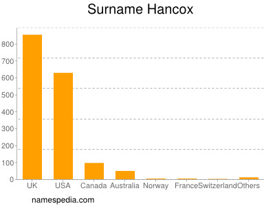 Surname Hancox