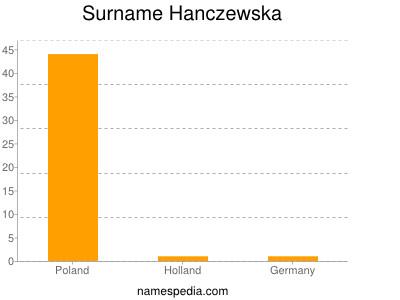 Surname Hanczewska