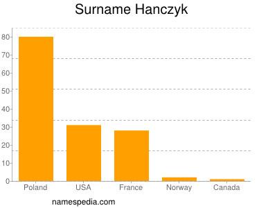 Surname Hanczyk