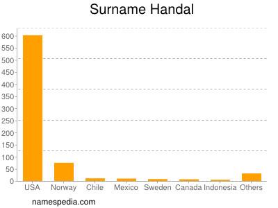 Surname Handal