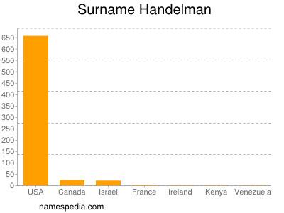 Surname Handelman