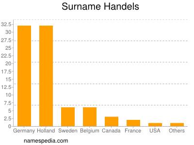 Surname Handels