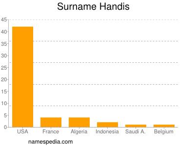 Surname Handis