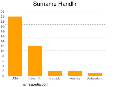 Surname Handlir