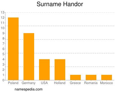 Surname Handor