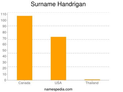 Surname Handrigan