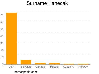 Surname Hanecak