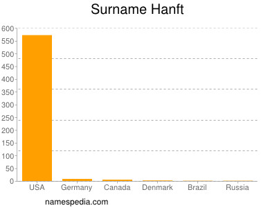 Surname Hanft