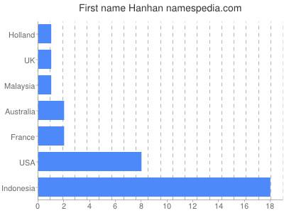 Given name Hanhan