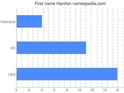 Given name Hanifan