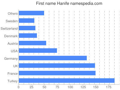 Given name Hanife