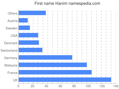 Given name Hanim