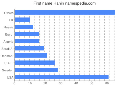 Given name Hanin