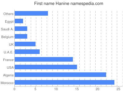 Given name Hanine