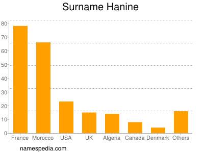 Surname Hanine