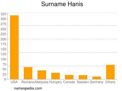 Surname Hanis