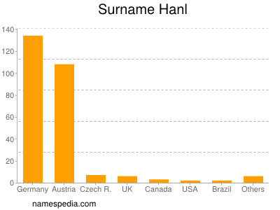 Surname Hanl