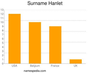 Surname Hanlet