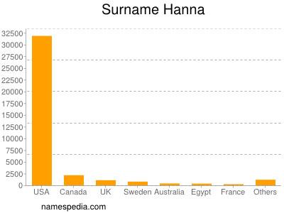 Surname Hanna