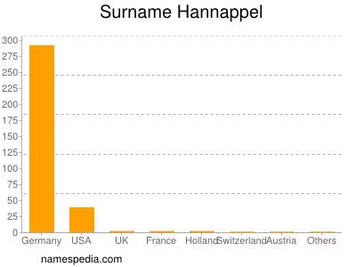 Surname Hannappel