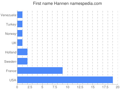 Given name Hannen