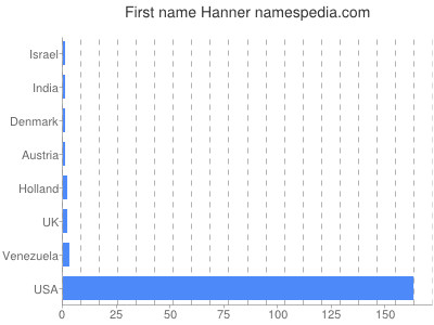 Given name Hanner