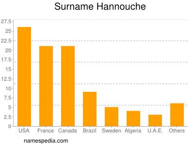 Surname Hannouche
