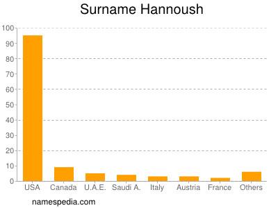 Surname Hannoush