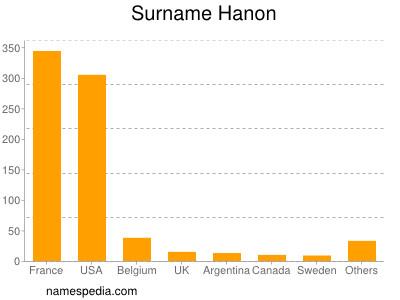 Surname Hanon