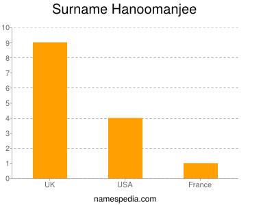 Surname Hanoomanjee