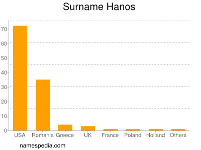 Surname Hanos