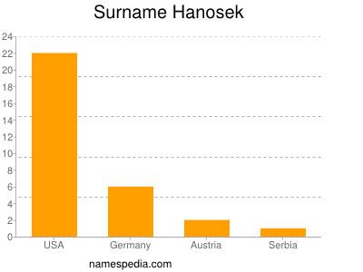 Surname Hanosek