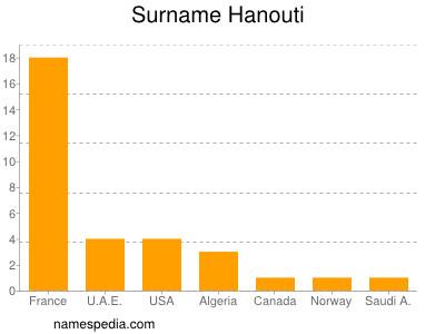 Surname Hanouti