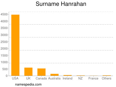 Surname Hanrahan