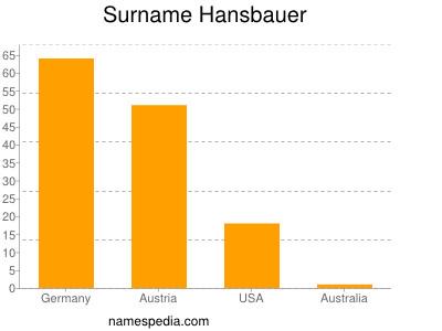 Surname Hansbauer