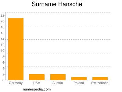 Surname Hanschel