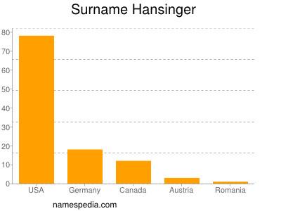 Surname Hansinger
