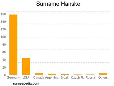 Surname Hanske