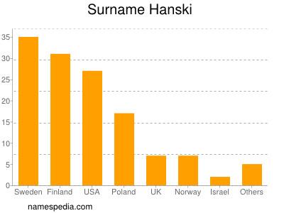 Surname Hanski