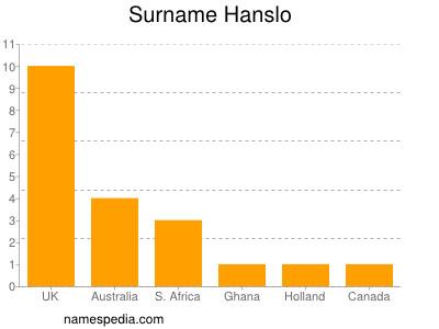 Surname Hanslo