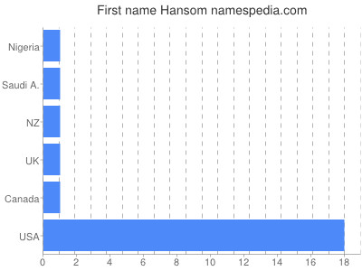 Given name Hansom