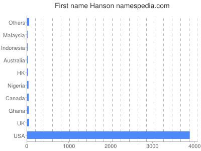 Given name Hanson