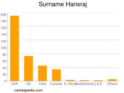 Surname Hansraj