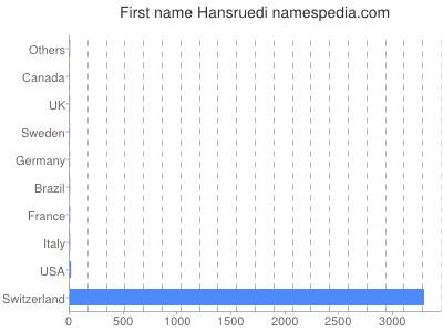 Given name Hansruedi