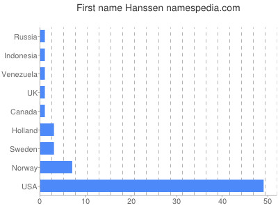 Given name Hanssen