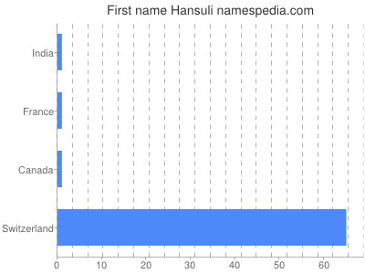 Given name Hansuli
