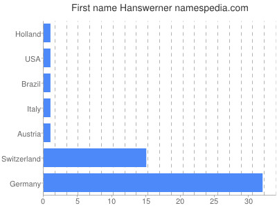 Given name Hanswerner