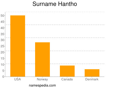 Surname Hantho
