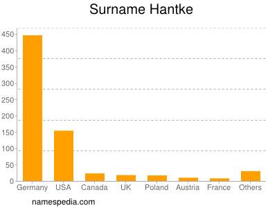 Surname Hantke