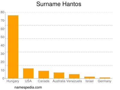Surname Hantos